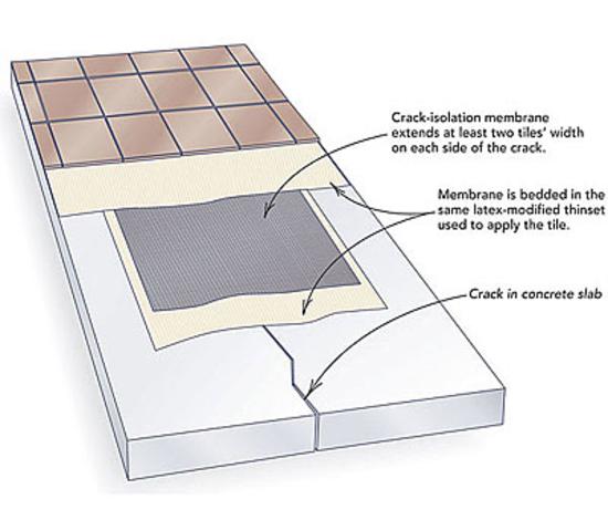 Phoenix Crack Isolation Membrane Removal 480 418 1635